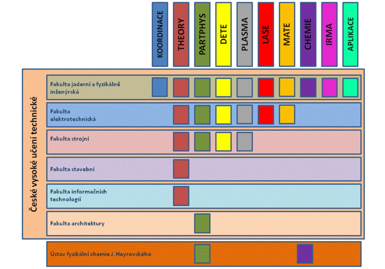 Schéma zapojení jednotlivých fakult ČVUT a partnera projektu do projektu CAAS a jeho programů